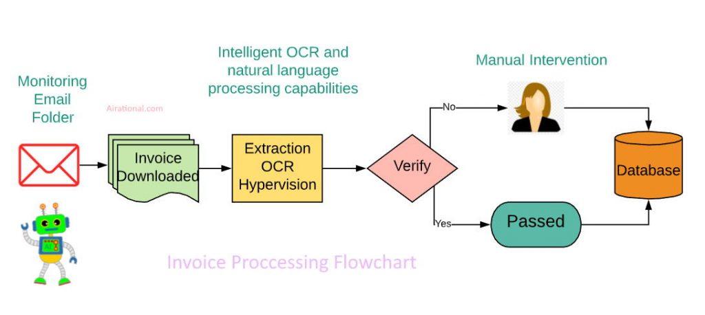 Invoice Proccessing Flowchart